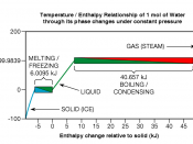 Fig. 7 Water's temperature does not change during phase transitions as heat flows into or out of it. The total heat capacity of a mole of water in its liquid phase (the green line) is 7.5507 kJ.