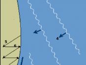 internationalization of the Longshore drift diagram. 1=beach 2=sea 3=longshore current direction 4=incoming waves 5=swash 6=backwash
