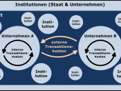 The model shows institutions and market as a possible form of organization to coordinate economic transactions. When the external transaction costs are higher then the internal transaction costs, the company will grow. If the internal transaction costs ar