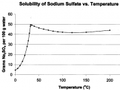 Graph showing solubility of Na 2 SO 4 vs. temperature