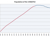 English: Population of the USSR/former USSR, 1961–2009. Figures from 1961–1991 according to FAOSTAT, figures from 1992–2009 according to Demoscope.