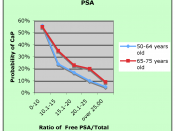 Risk of prostate cancer in two age groups based on Free PSA as % of Total PSA Catalona W, Partin A, Slawin K, Brawer M, Flanigan R, Patel A, Richie J, deKernion J, Walsh P, Scardino P, Lange P, Subong E, Parson R, Gasior G, Loveland K, Southwick P (1998).
