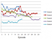 English: Line graph of U.S. viewers of Chuck.