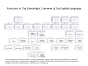 English: A visual depiction of the various grammatical functions in English under the analysis adopted by the Cambridge Grammar of the English Language.