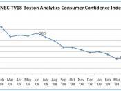 Indian consumer confidence index