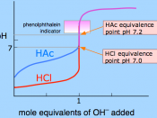 Titration curves for hydrochloric and acetic acid