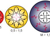 The different transport mechanisms of low-mass, intermediate-mass, and high-mass stars.