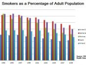 English: This image depicts cigarette smokers as a percentage of the adult (defined as 15 or older) population for the United States, the Netherlands, Norway, Japan, and Finland. The odd years from 1993 to 2009 are included. An 'OECD Health Data 2011' rep
