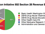 English: Section 28 of Washington Initiative 502 (2011) explicitly earmarks revenue generated by the law for purposes related to general public health, drug-abuse treatment, drug-abuse prevention, marijuana research and administration of the program, with
