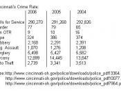 Cincinnati Crime