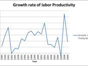 English: Growth rate of labor productivity in USA from 1989 to 2010