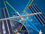 English: A diagram showing the various systems used by the International Space Station to communicate with the ground, spacewalking astronauts and other spacecraft.