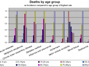 English: Deaths by age group (see List of causes of death by rate)