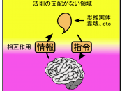 English: schematic diagram of substantial dualism(Cartesian dualism).