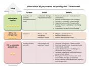 English: CSR approaches CSR framework