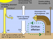 Greenhouse effect translated to nynorsk
