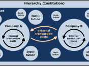 English: The model shows institutions and market as a possible form of organization to coordinate economic transactions. When the external transaction costs are higher than the internal transaction costs, the company will grow. If the internal transaction