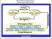 Strategic HR Planning & Analysis Model