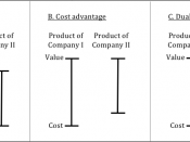 English: An illustration of the three types of competitive advantage: value, cost, and dual.