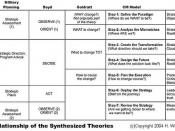 Boyd, Goldratt and Change Management Synthesis