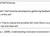 English: Diagram showing the role of self-schemas in motivation. Based on Reeve, J. (2009). Understanding motivation and emotion (5th Ed). USA: John Wiley & Sons. Pages 269-270.