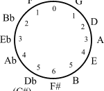 The circle of fifths may be endowed with a cyclic group structure