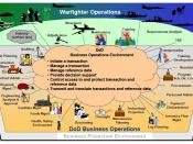 English: DoD Electronic Commerce Concept of Operations (OV-1).