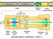 English: Diagram of the internal structure of a DPSS 532nm green laser pointer.