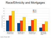 English: Figure depicting the ability of racial/ethnic minorities in the U.S. to get mortgages when income is controlled.