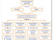 Español: Mapa Conceptual de BenchMarking