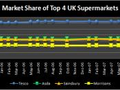 Graph of the TNS Market Share for the top 4 UK Supermarkets