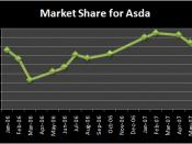 Graph of the TNS Market Share of UK Supermarket Asda