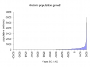 Historic population growth