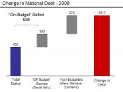 English: Deficit to Change in Debt Comparison in billions of U.S. dollars - FY 2008 in United States