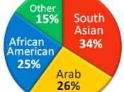 English: The Ethnic composition of Muslims in the United States, according to the United States Department of State based on the publication of Being Muslim in America as of March 2009