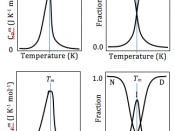 English: Normalized DSC curves using the baseline as the reference (left), and fractions of each conformational state (y) existing at each temperature (right), for two-state (top), and three-state (bottom) proteins.