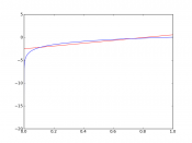 This is a linear regression onto log(x) on the unit interval. The Pearson correlation coefficient r = 0.866. The blue graph shows log(x), while the red graph is the linear regression onto log(x).