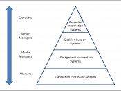 English: A four level pyramid model of different types of Information Systems based on the different levels of hierarchy in an organization