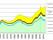 English: This graph shows the inflation-adjusted defense spending of the United States federal government from 1962 to (forecasted) 2014. It is derived from the FY2010
