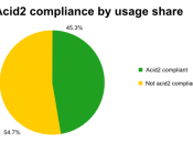 Acid Test 2 compliance by usage share