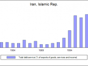 English: Total debt service (% of exports of goods, services and income), Iran (1980-2000)