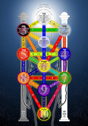 Qabalistic Tree of Life In the Golden Dawn tradition the Emperor is associated with path 15, and the Star with path 28. However, my tradition is not that of the Golden Dawn. My tradition is from the Gareth Knight, Dolores Ashcroft-Nowicki, Servants of the