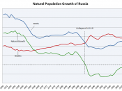 English: Natural population growth trends of Russia. Data source: Demoscope death rates,Demoscope birth rates, Rosstat