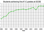A graph to show percentage of students achieving 5 grades A*-C at GCSE between 1989 and 2007