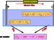 English: Electrolysis of an aqueous solution of sodium chloride