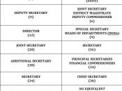 Progression of IAS officers in State and Center Government
