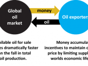 English: This illustration is intended to show thre relationship between oil producers and oil exporters thorugh the global oil market. It also intends to show that that the global oil market does not set the price based on total production global product