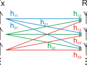 Illustration of MIMO channel matrix in a wireless communication system using multiple transmitters (Tx) and receivers (Rx) Deutsch: Veranschaulichung der Kanalmatrix