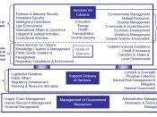 An US FEA Business reference model. FEA (2005) FEA Records Management Profile, Version 1.0. December 15, 2005.