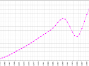 Graph showing the population of Rwanda from 1961 to 2003. (Data from U.N. Food and Agriculture Organization)